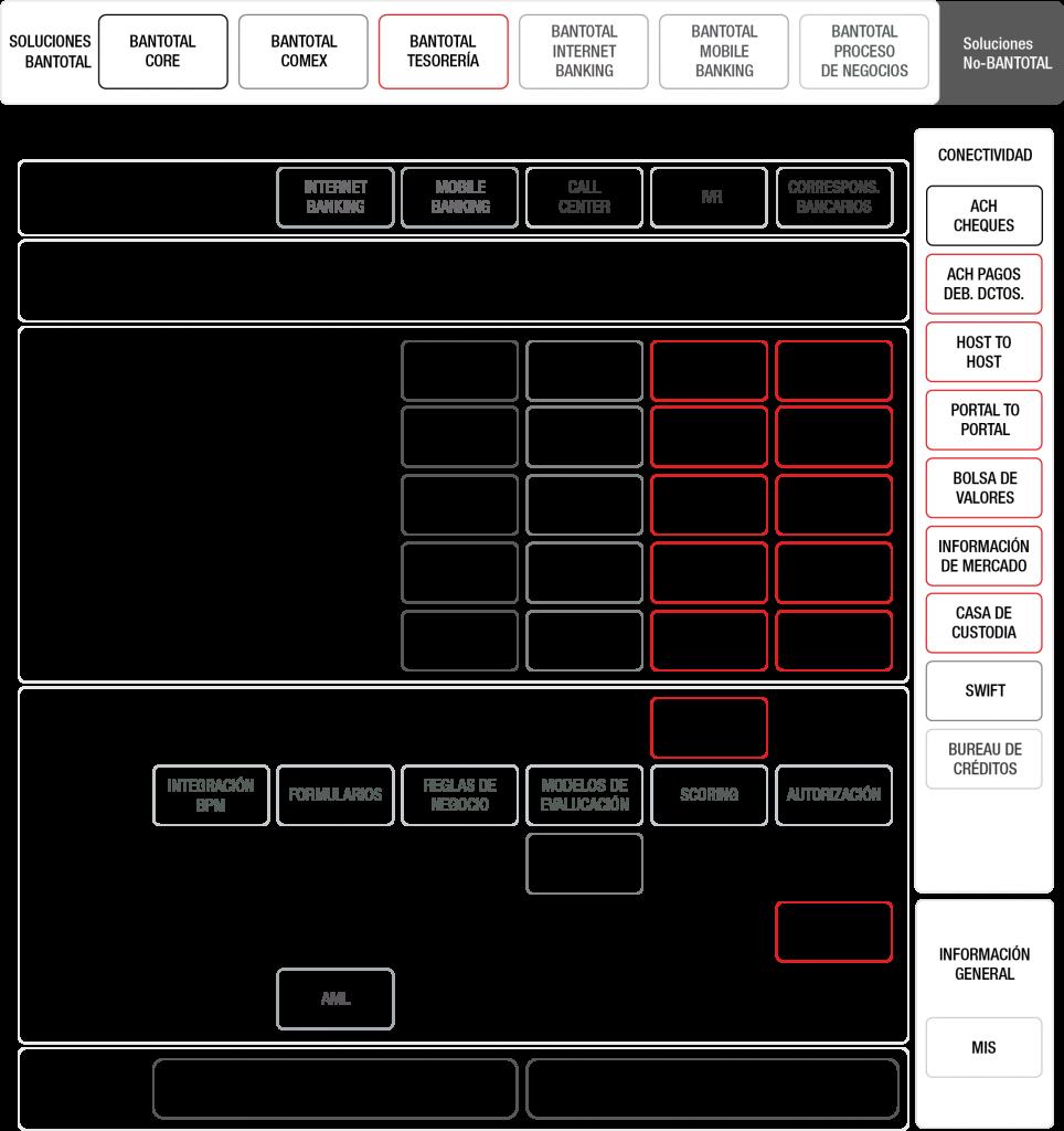 Diagrama de Estructura Funcional y Aplicativa del Sistema