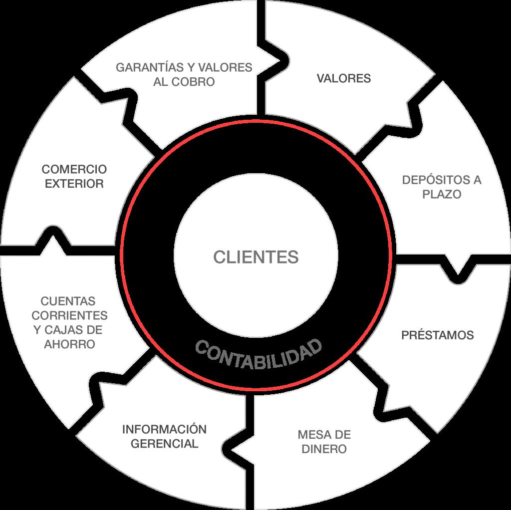 Diagrama de integración del sistema